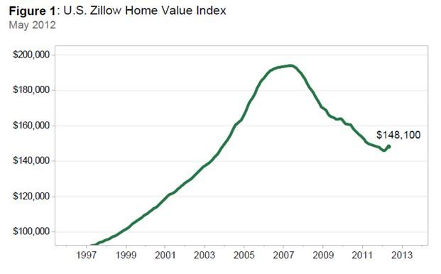Sellers' Housing Markets Are Starting to Improve - According to research by Zillow, the housing market is starting to turn towards a sellers market meaning that homes are starting to sell at or near the asking price in many areas of the country.   Read the full article for details>>
