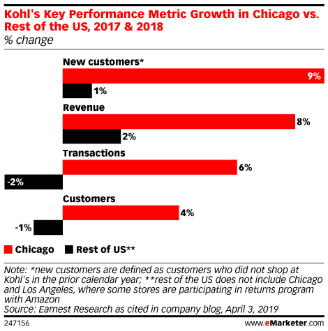Kohl S Increases In Store Traffic By Accepting Amazon Returns Emarketer Trends Forecasts Statistics Infographic Marketing Traffic Initial Sign