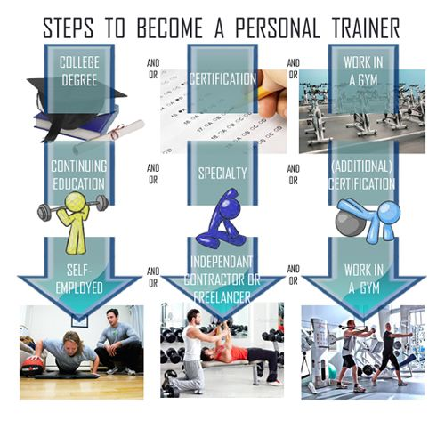 How to become a personal trainer | Personal Trainer! | Pinterest ...