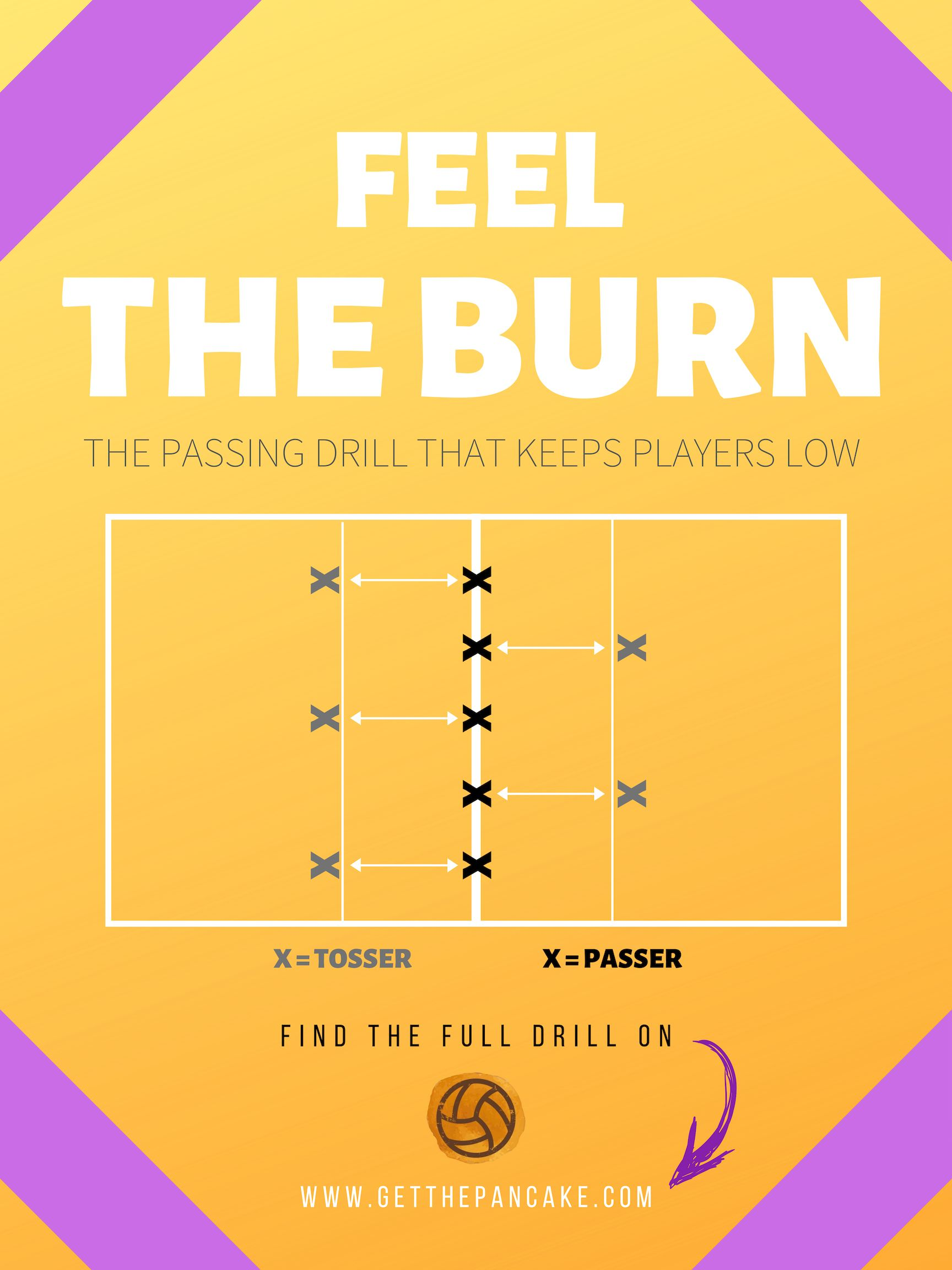 Feel The Burn The Passing Drill That Keeps Players Low Volleyball Workouts Coaching Volleyball Passing Drills
