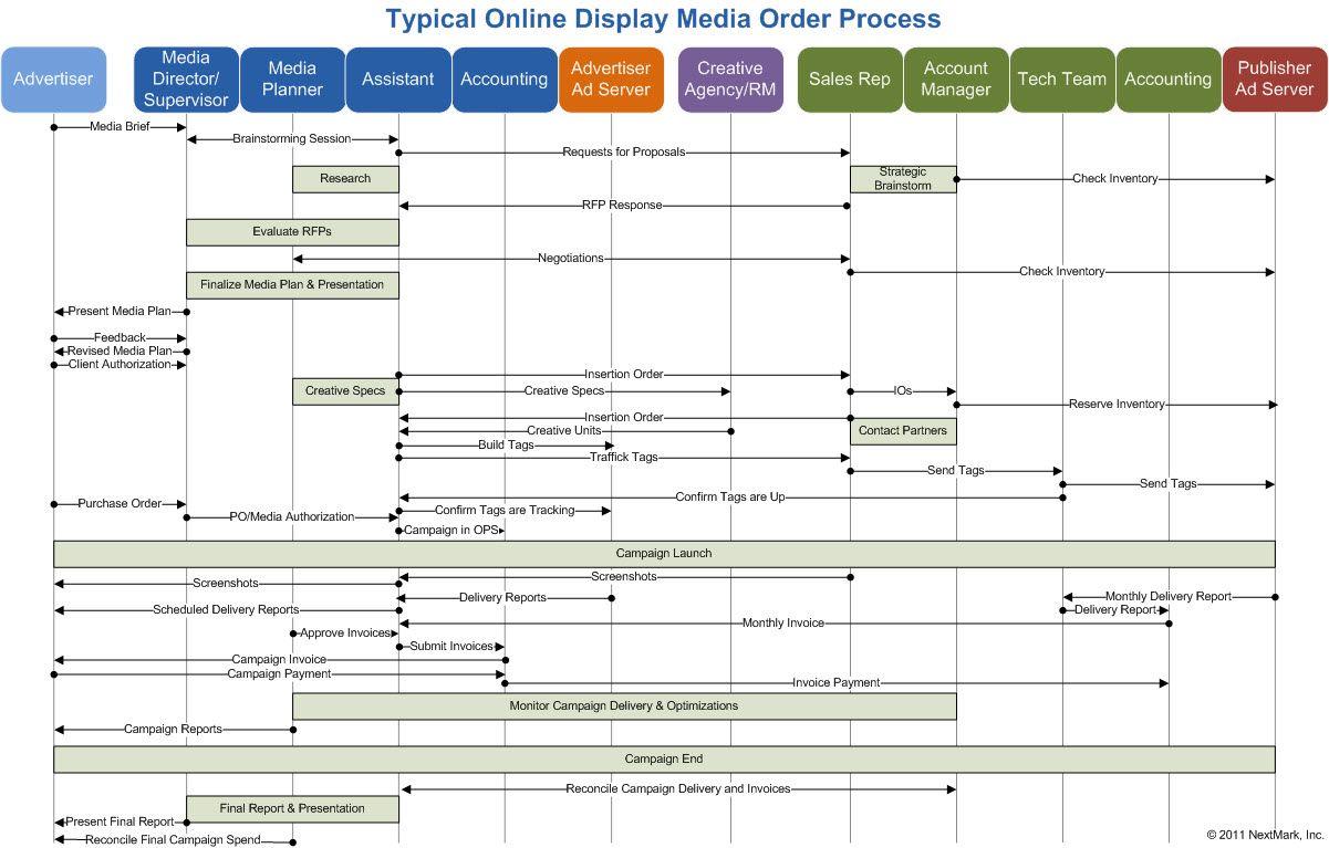Nextmark Documents The Digital Media Typical Online Display Media