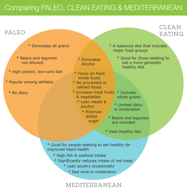 paleo compared to mediteranean diet