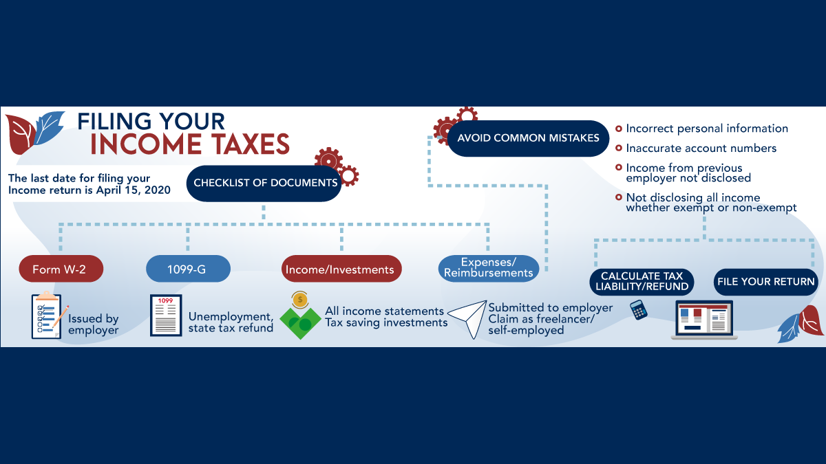 Check out this overview of 2020 income tax documents and common mistakes to  help you #BeTaxPrepSmart. in 2020 | Federal income tax, Tax return  estimator, Money smart week