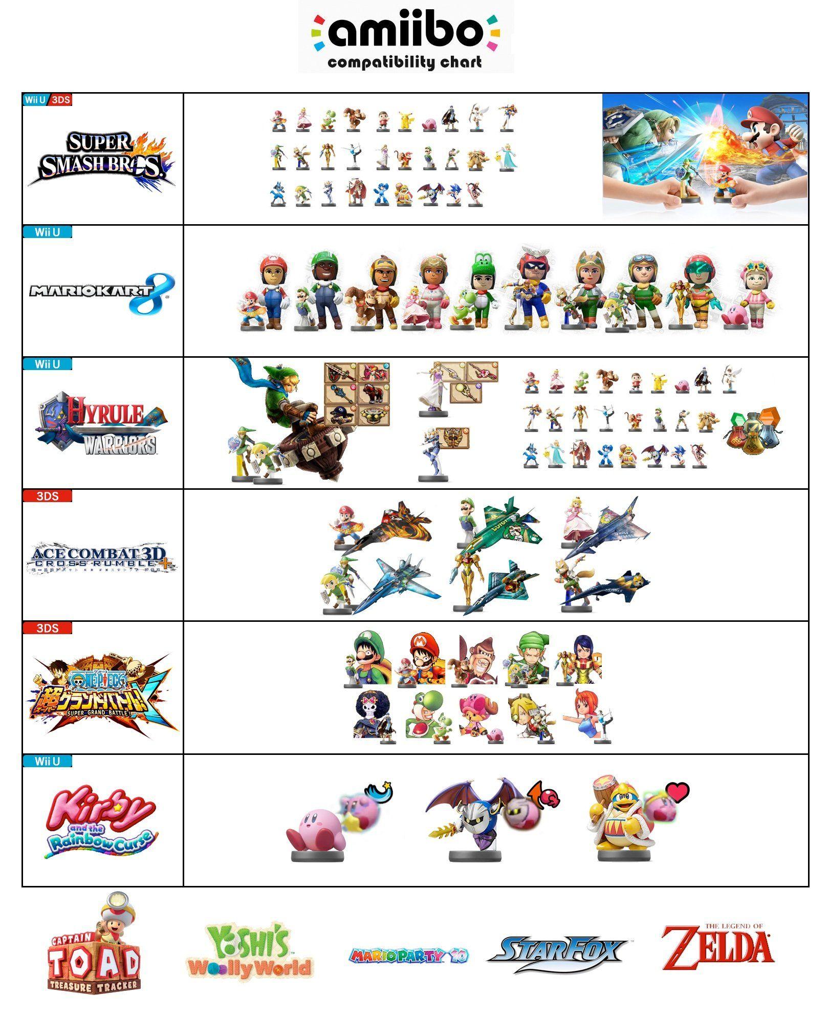 Amiibo Compatibility Amiibo Nerd Culture Compatibility Chart