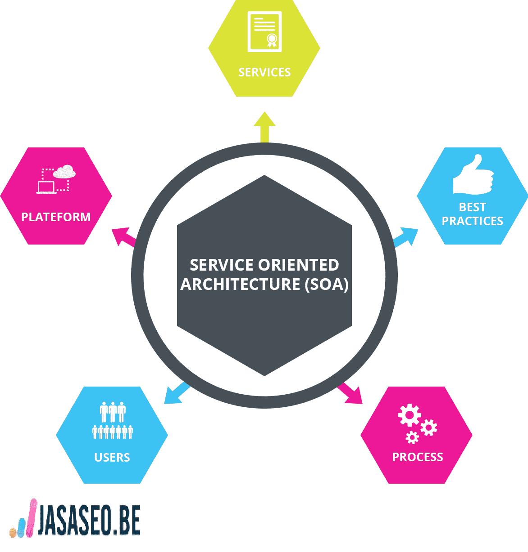 SOA (Service Oriented Architecture) Principles Seo
