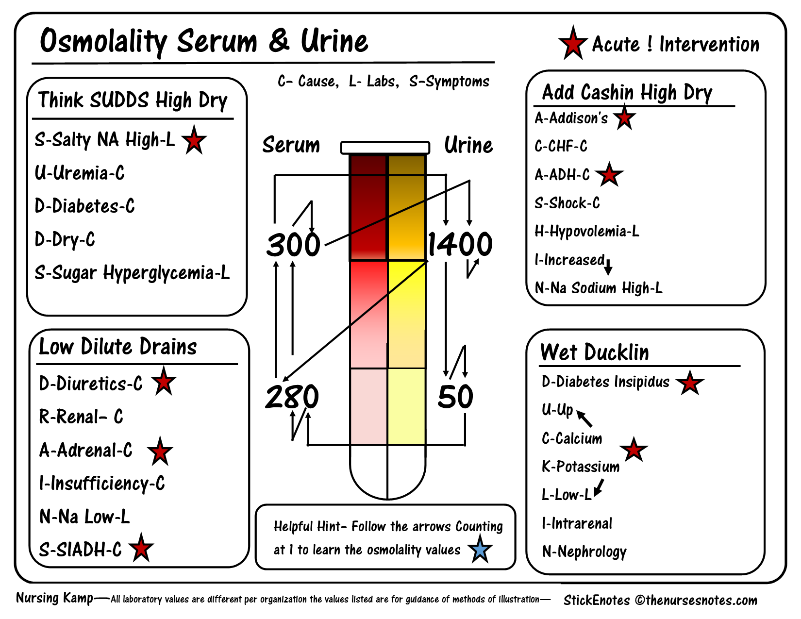 Urine And Blood Osmolality Fishbone Cheat Sheet Mnemonic Nursing Student This Is A Sheet From My