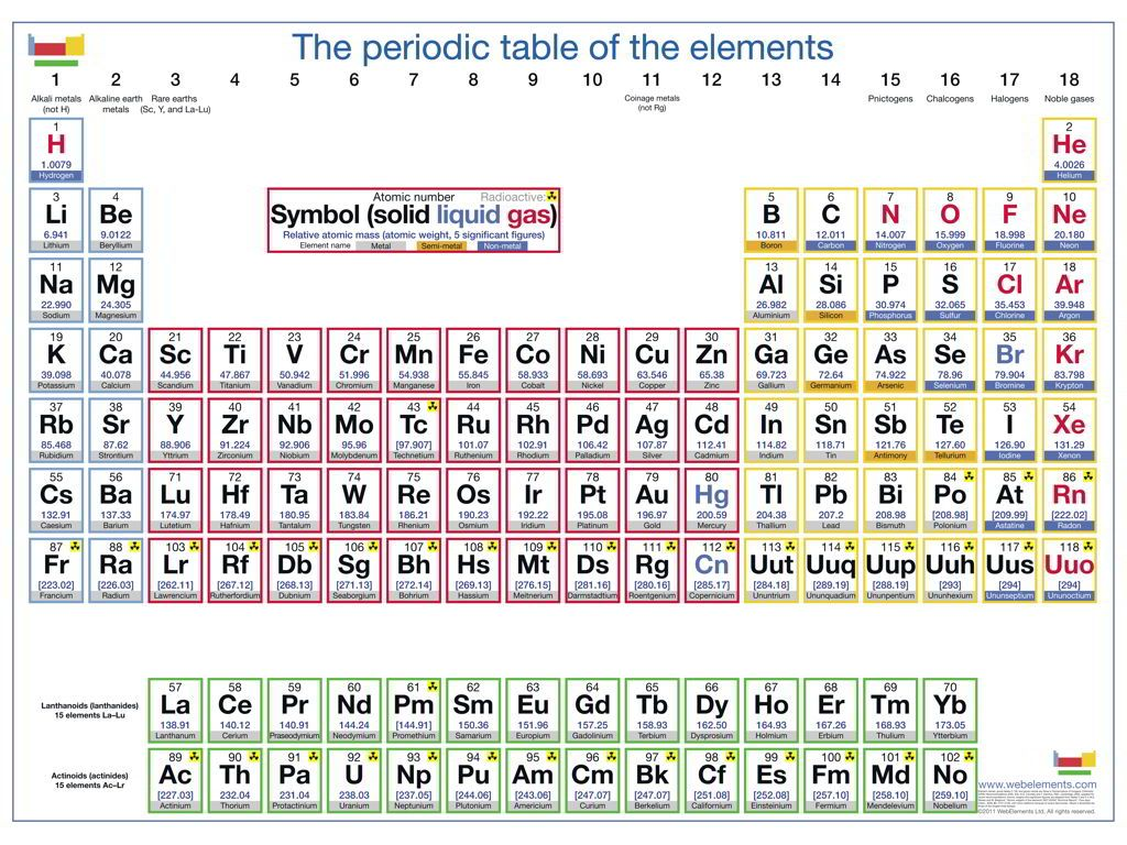 element chart table printable periodic table with names [ 1024 x 768 Pixel ]