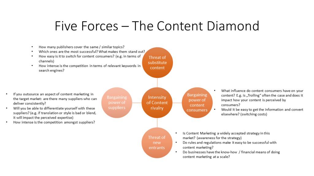 five forces framework