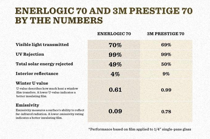 Enerlogic 70 Vs 3m Prestige 70 Visible Light Film Transfer The Prestige