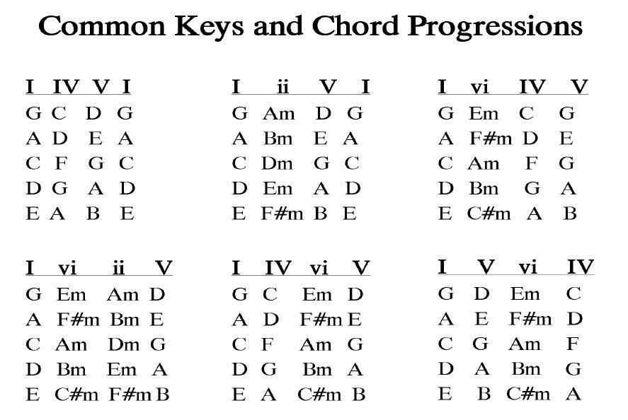 common chords and chord progressions mommy rocks chanson guitare musique guitare cours de. Black Bedroom Furniture Sets. Home Design Ideas