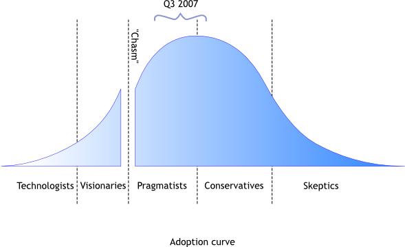 Adoption_curve.png (589×359)