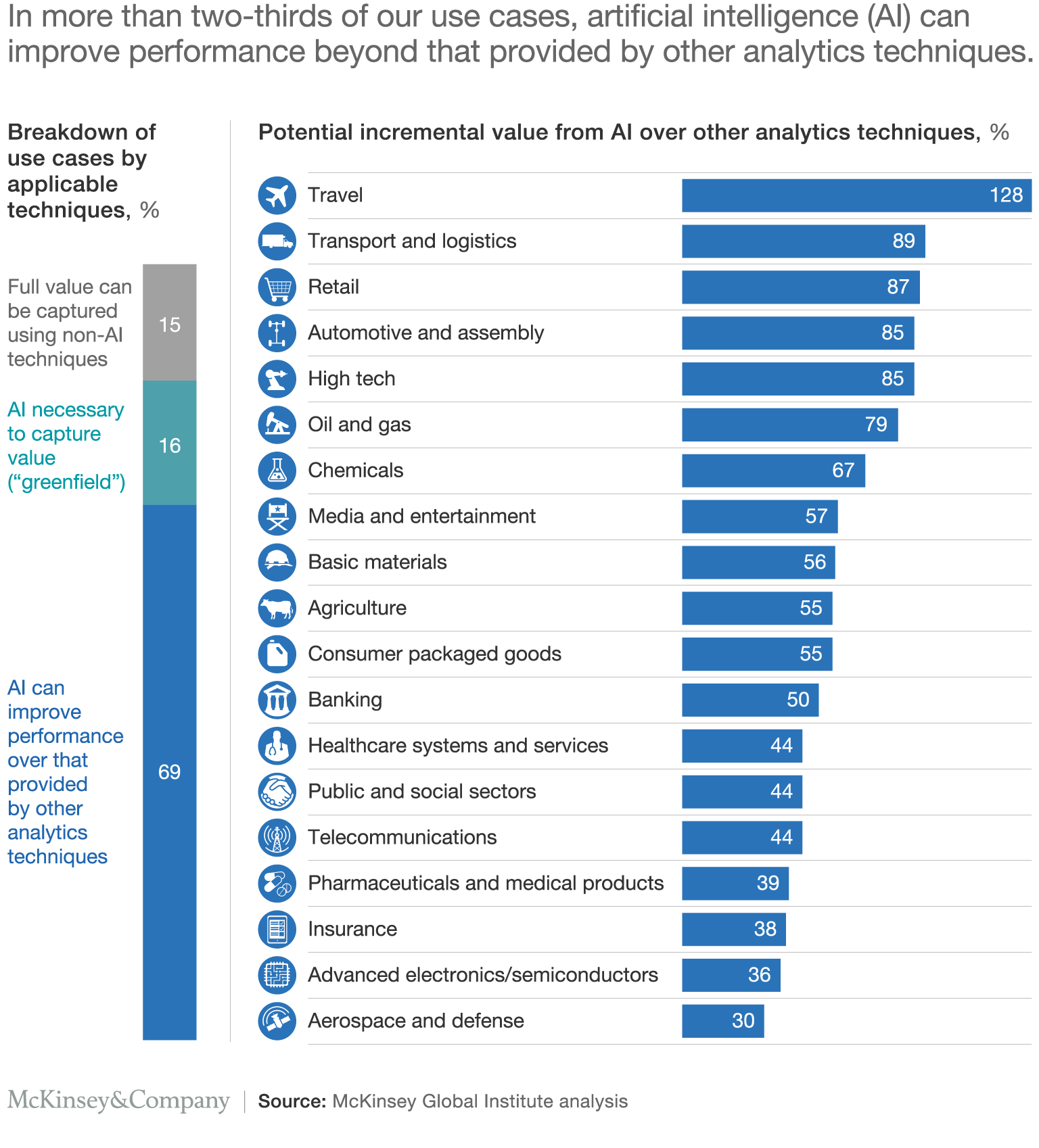 Sizing The Potential Value Of Ai And Advanced Analytics Mckinsey Deep Learning Artificial Intelligence Ai Machine Learning