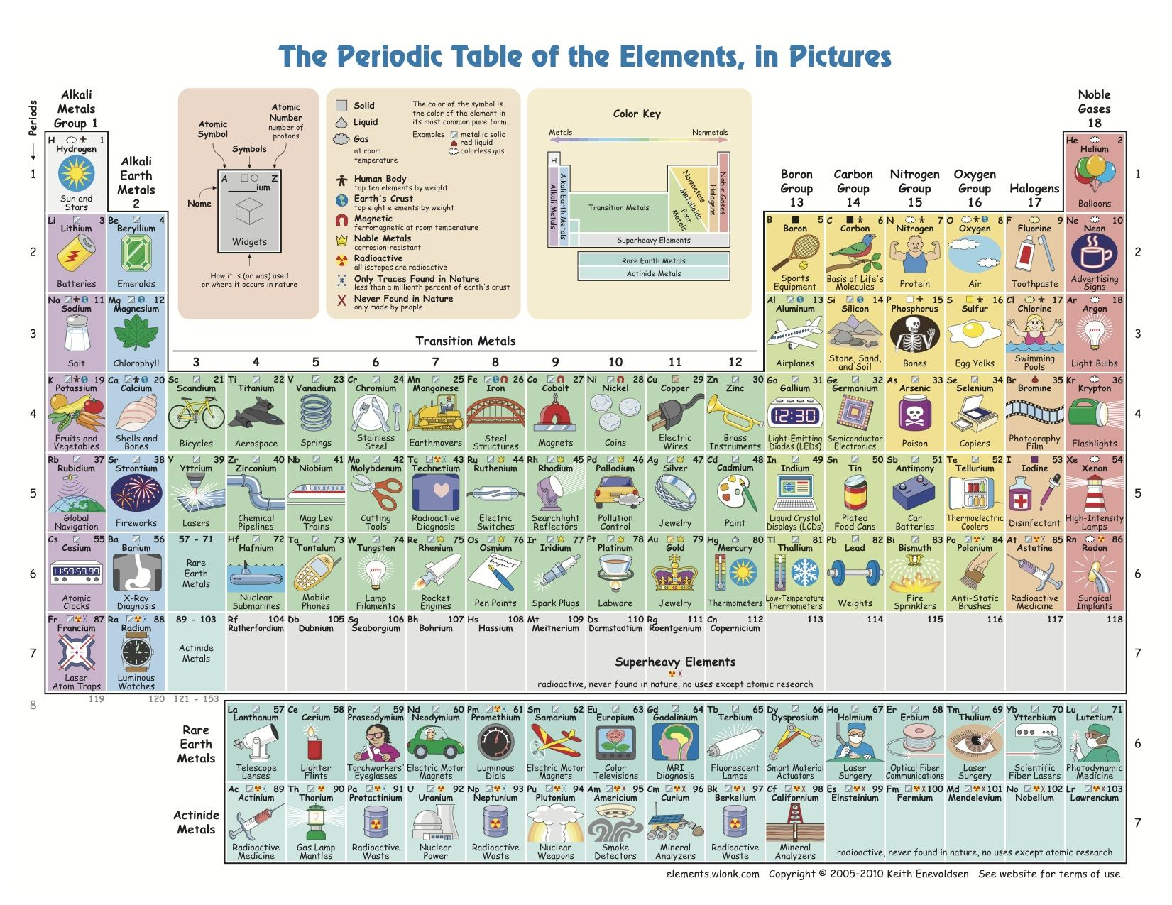 The periodic table of the elements in pictures teachers stuff the periodic table of the elements in pictures gamestrikefo Gallery