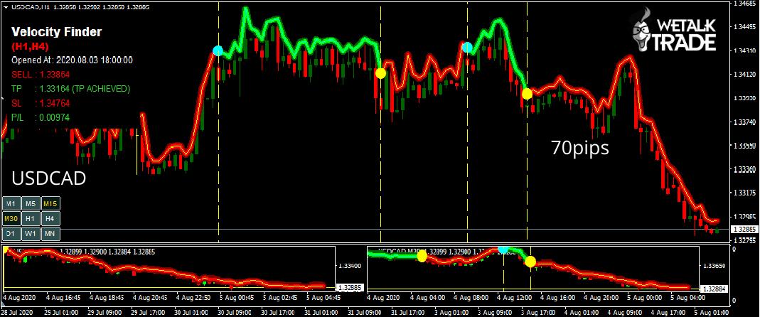 modern trading indicators