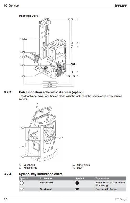 Original Illustrated Factory Workshop Service Manual For Atlet Electric Reach Truck U Tergo Series Original Fact Hydraulic Systems Manual High Quality Images