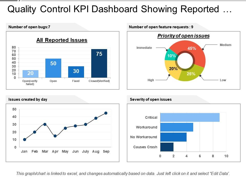 Quality Control Kpi Dashboard Showing Reported Issues And Priority Powerpoint Templates Designs Ppt Slide Exa Kpi Dashboard Presentation Dashboard Template