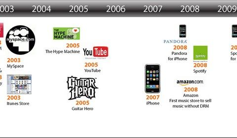 Music Technology And Format Timeline  Music Infographics