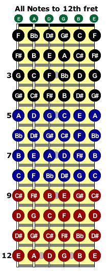 Bass Guitar Fretboard Chart : guitar, fretboard, chart, Notes, Fretboard, Guitar, Notes,, Sheet, Music,, Music