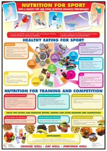 Details About Nutrition For Sport Health  Fitness Wall Chart