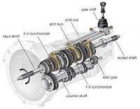 Mechanical Engineering Gear Transmission System