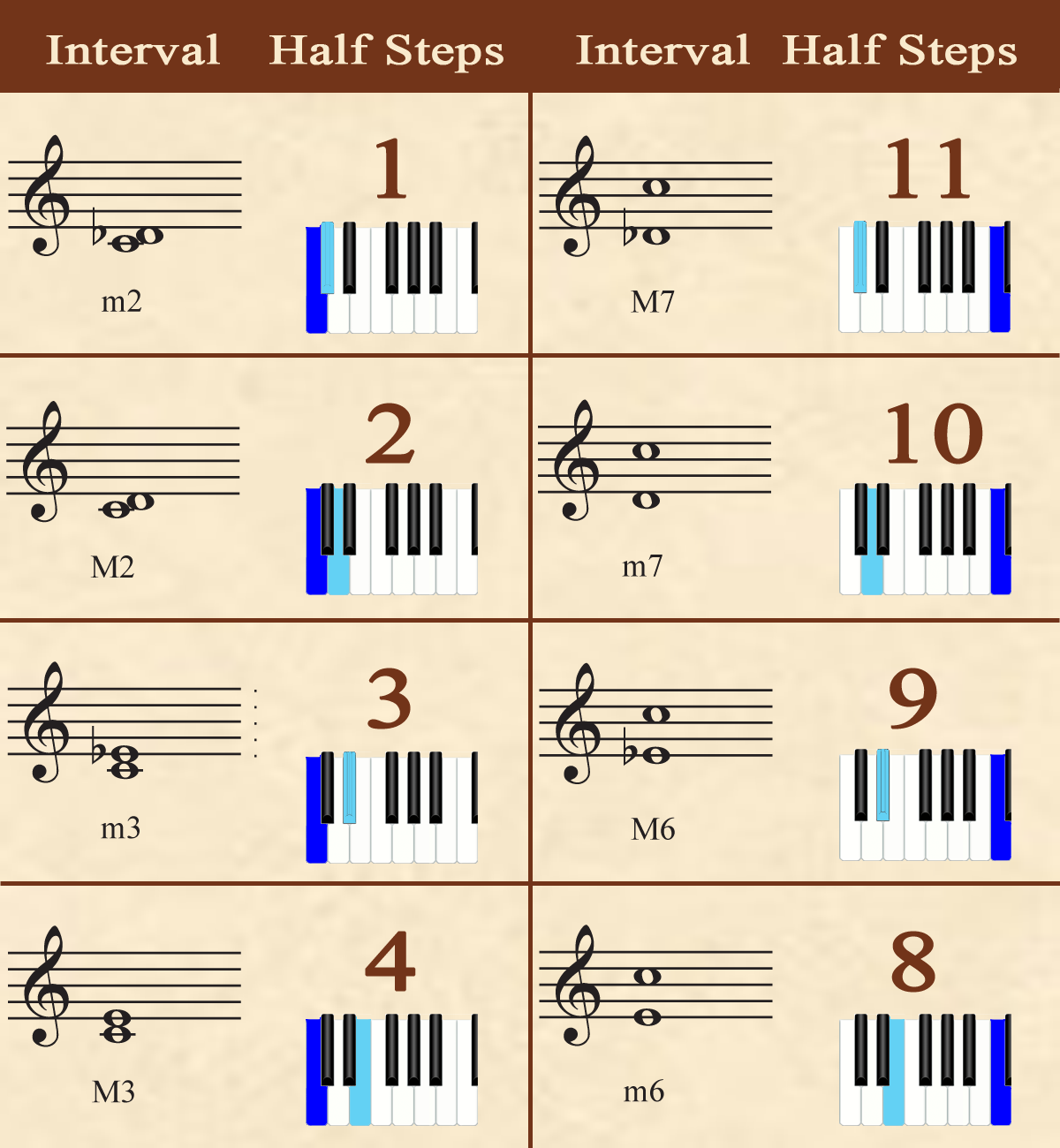 Major Minor Musical Interval Chart