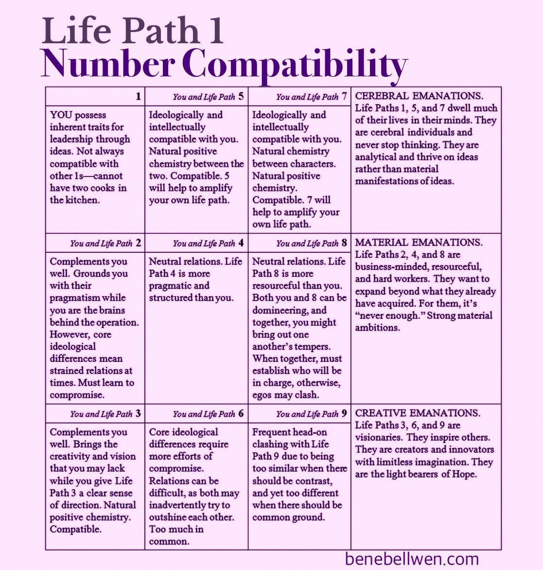Life Path 1 Compatibility Chart numerology