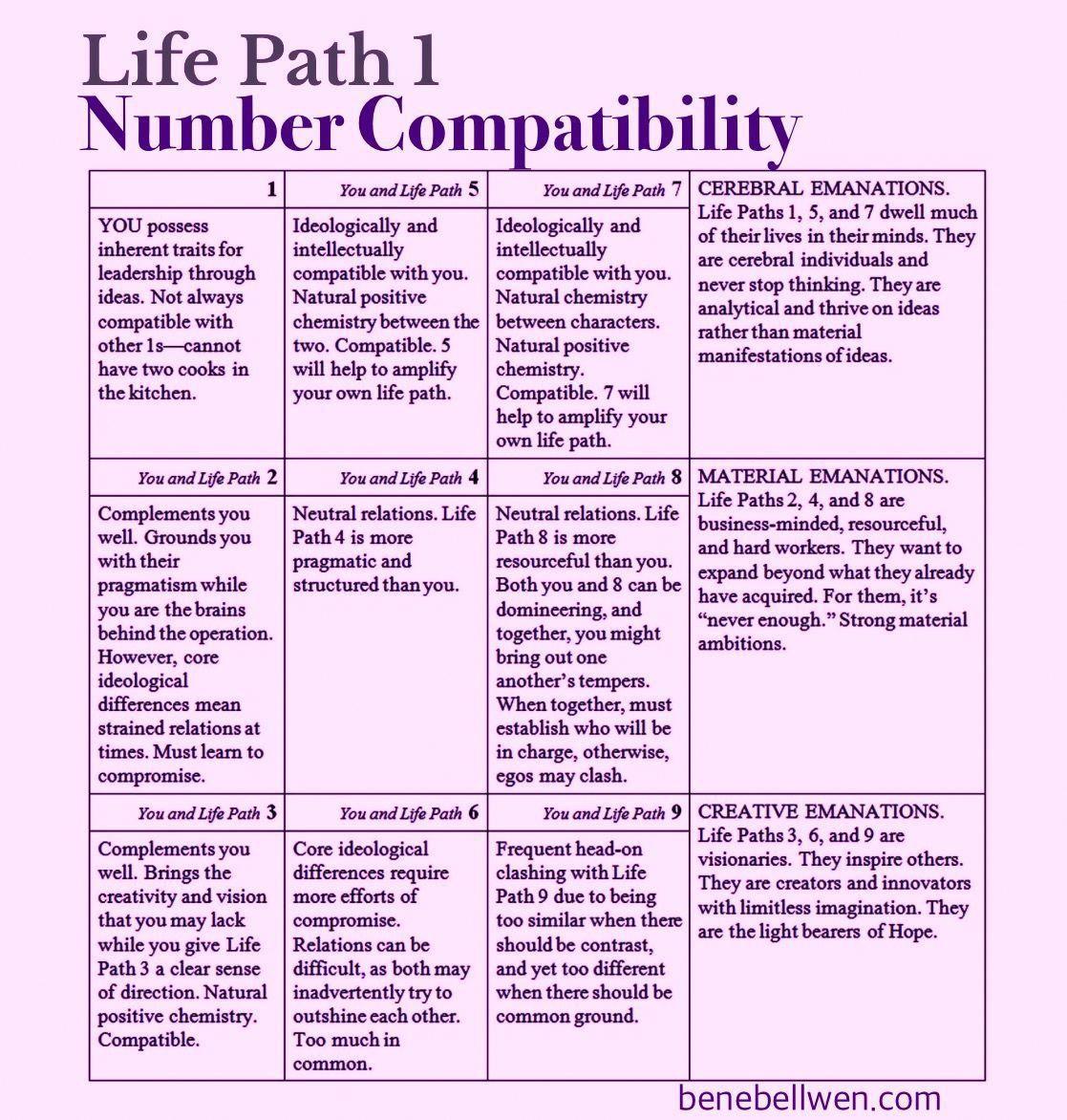 Life Path 1 Compatibility Chart numerology
