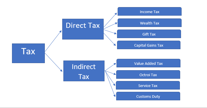 Image result for indirect tax pics hd