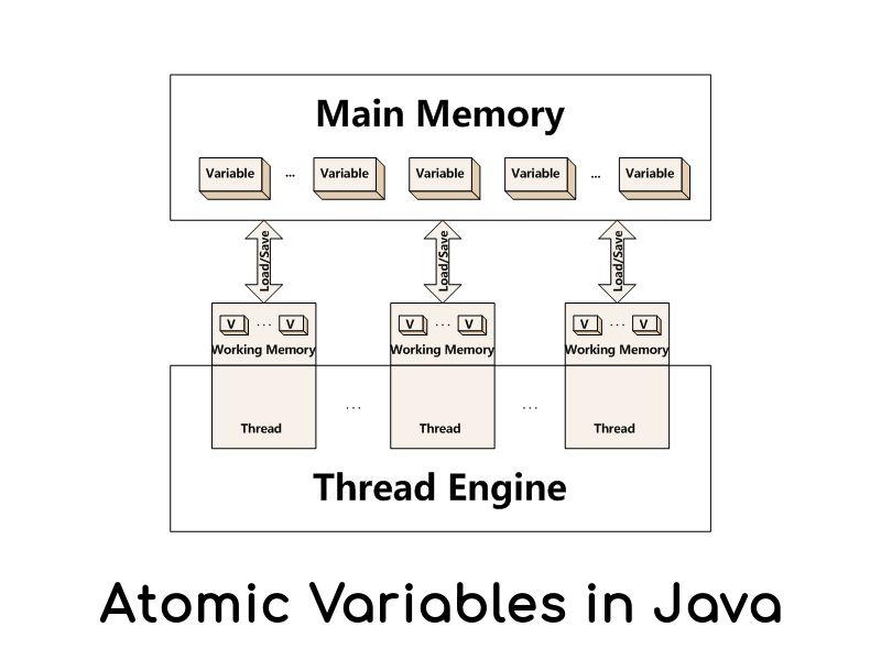 Atomic Variables in Java | Java. Variables. Volatile