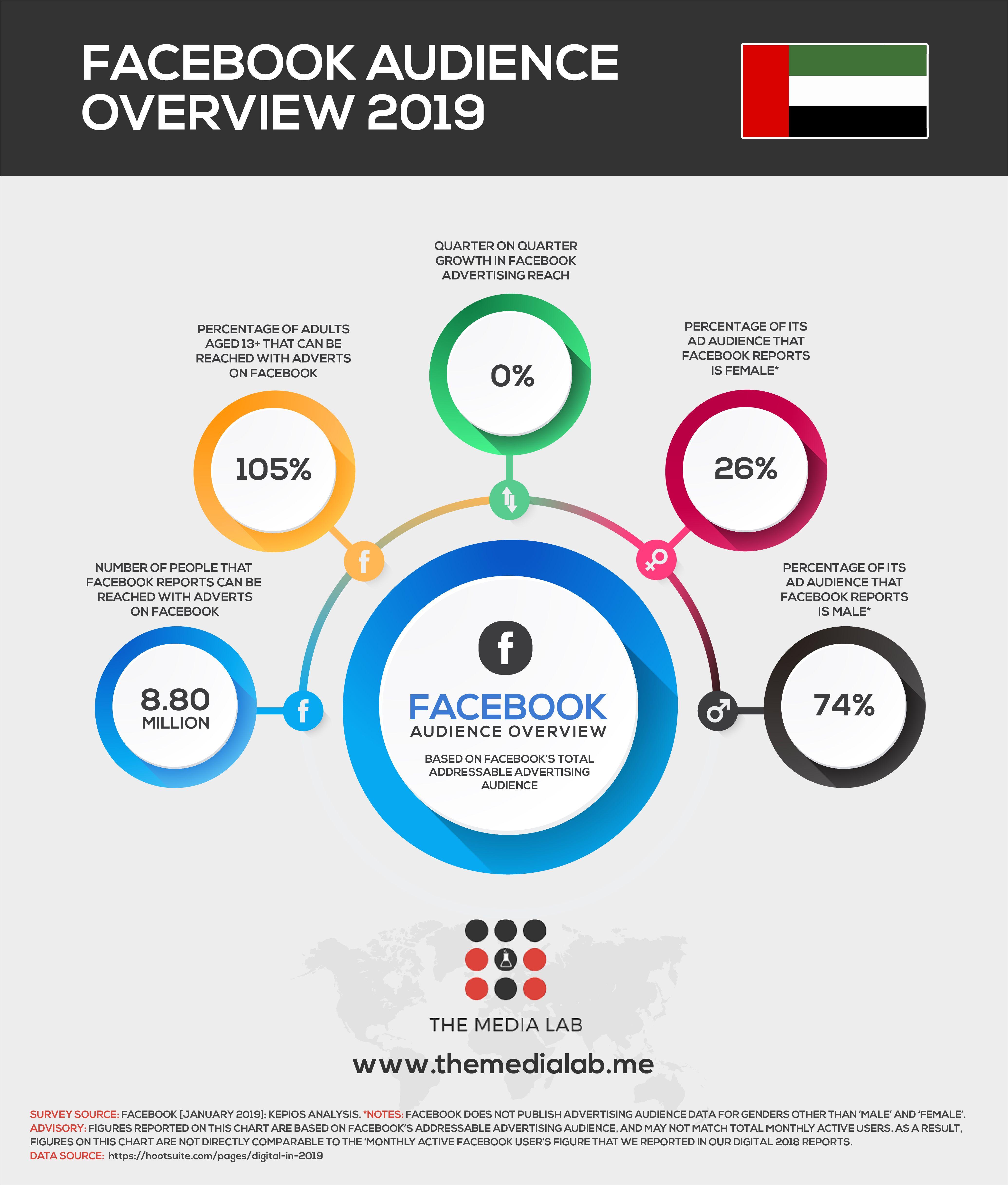The Mind Blowing 104 Web Design Statistics 2020 In 2020 Web Design Website Design Design