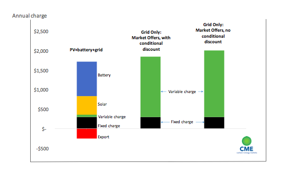 Tesla Powerwall Cost >> Rooftop Solar Tesla Powerwall 2 Already Cost Competitive