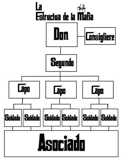 La Cosa Nostra Es Una Sociedad Secreta Criminal Mafia Siciliana Desarrollada Originalmente A Mediados Del Siglo Xix En Sicilia La Cosa No Mafia Life Diagram