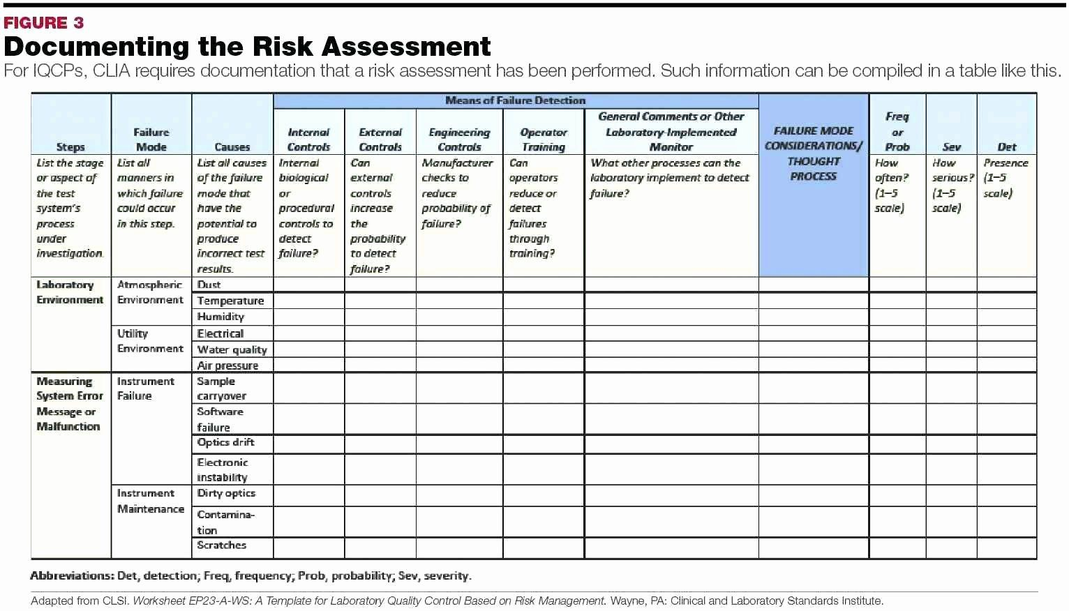 Physical Security Risk Assessment Template Awesome