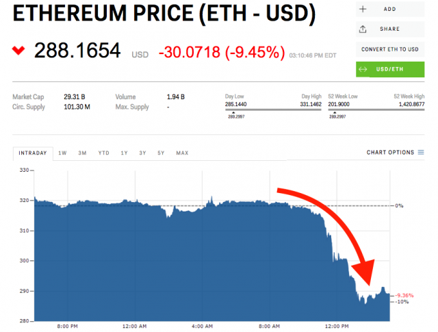 Ethereum plunges to its lowest level in 11 months https