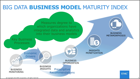 Big Data Business Model Maturity Index and IoT | @ThingsExpo