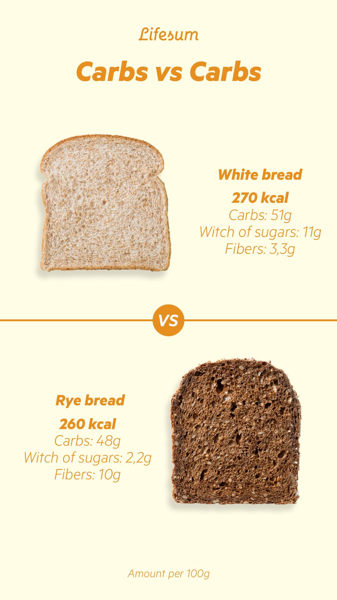 Carbs vs carbs