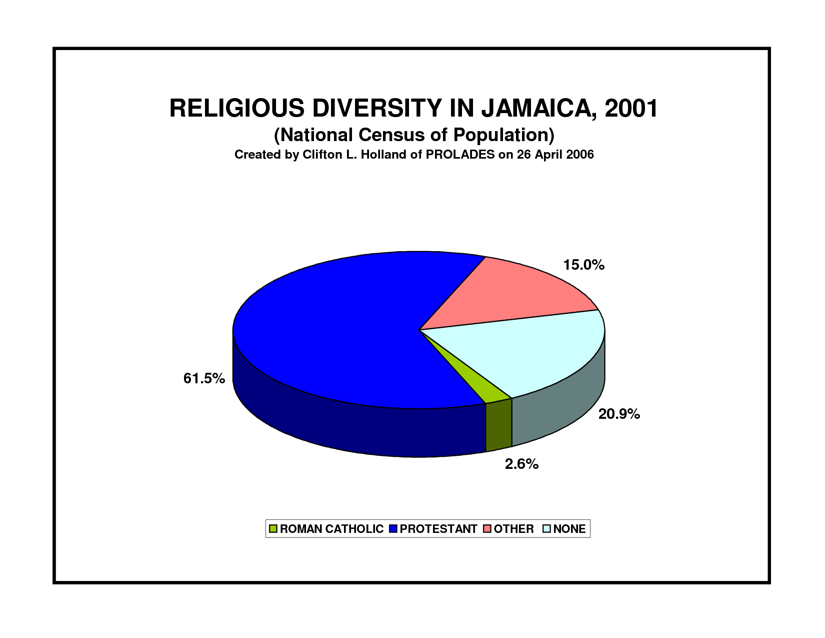 This Is A Pie Chart On Religion In Jamaica They Are Mostly