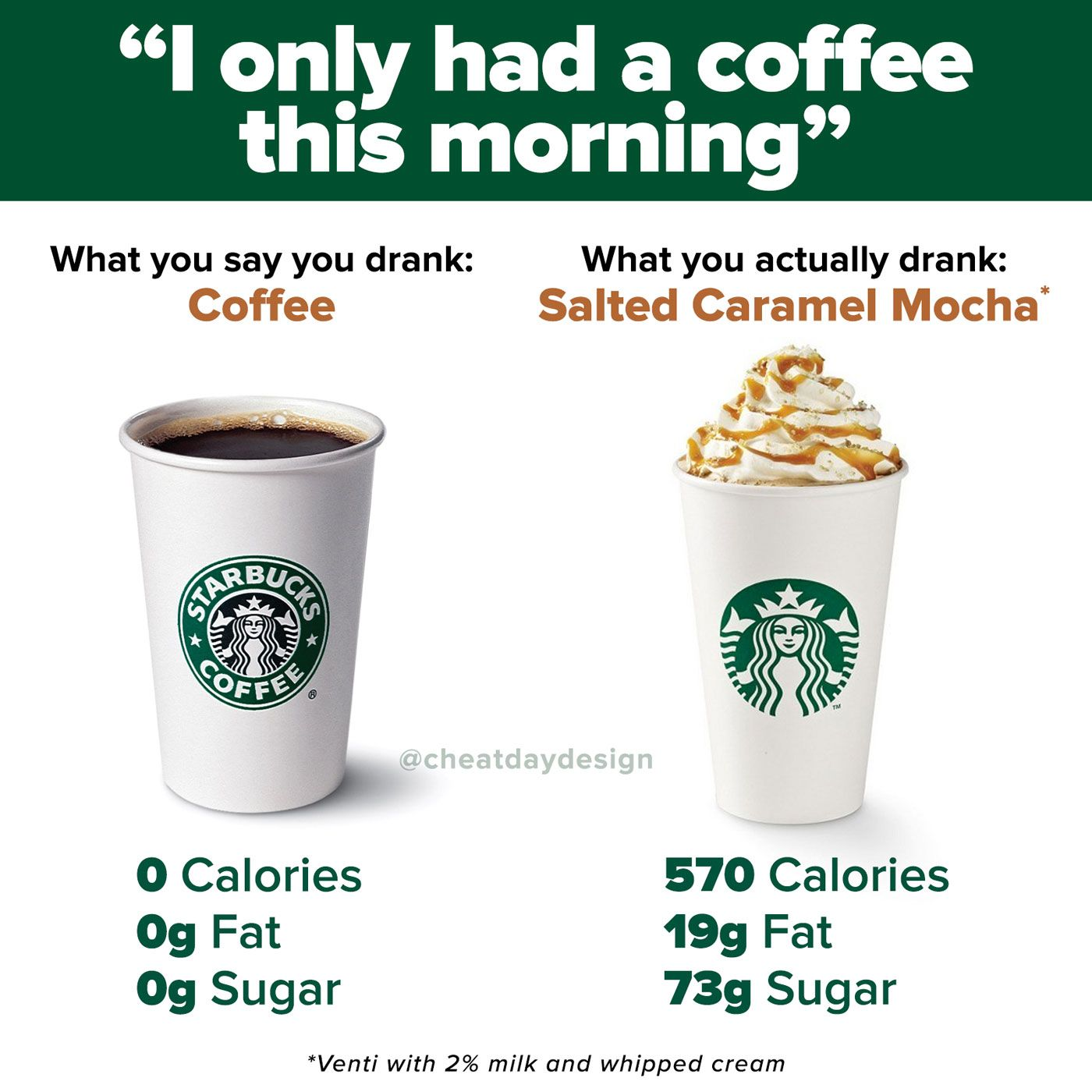 High calorie Starbucks drink Sugar free syrup, Nutrition