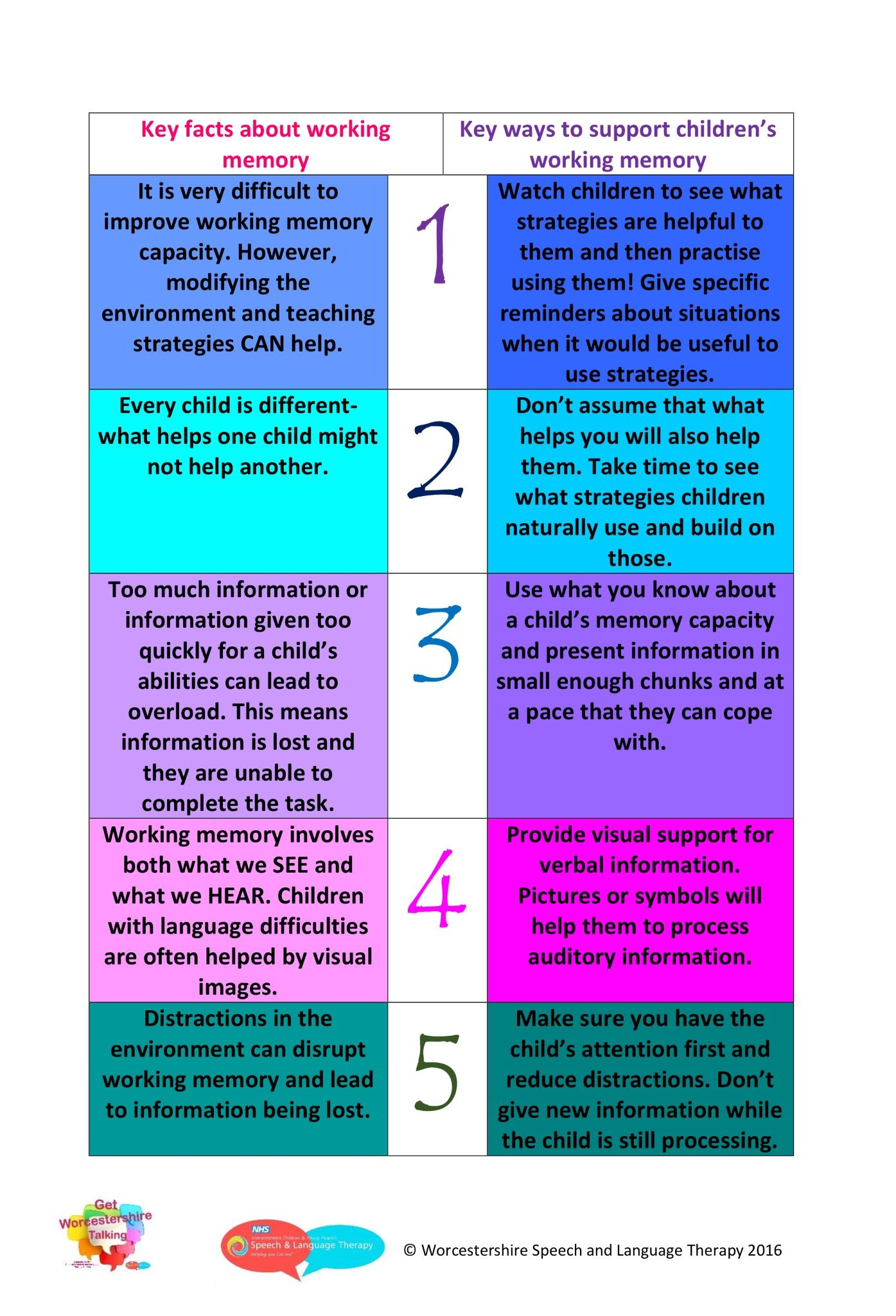Key Facts And Strategies For Working Memory