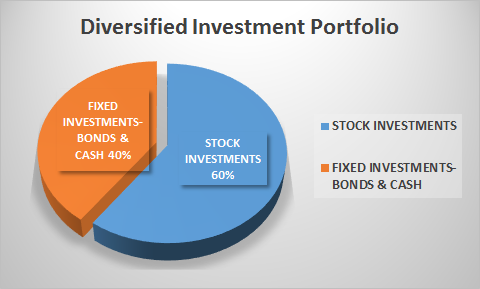 Add Bonds to All Stock Portfolio? #stockportfolio
