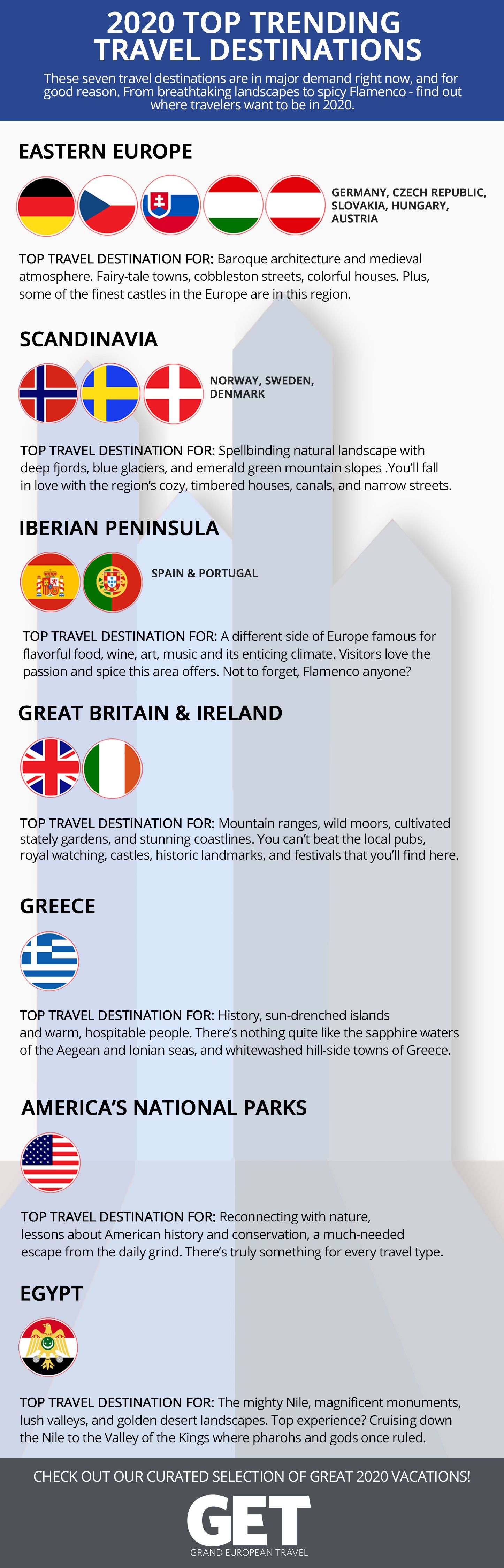 Get S Top Trending Travel Destinations For 2020 Travel Destinations European Vacation Packages European Travel