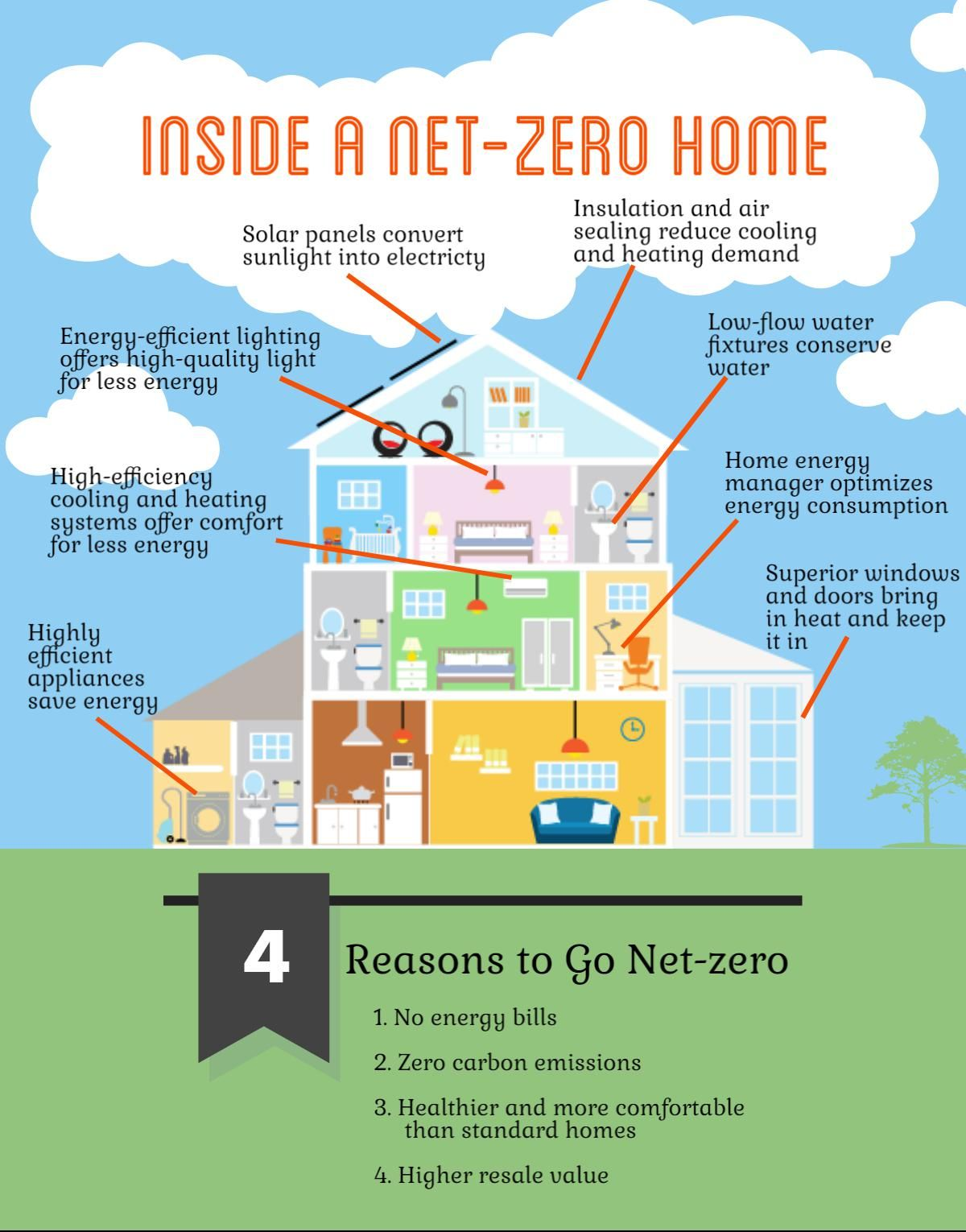 Net Zero Homes Produce As Much Energy As They Consume Take A Room
