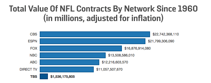 Value Of Nfl S Broadcast Deals Broadcast Cbs Abc