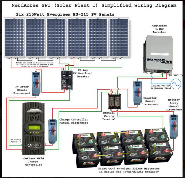 Solar Power System Diagram 6x215w Solar Panels Providing 1290wp Installed Power Solar Heating Solar Power System Solar Projects
