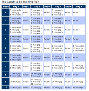 Couch To 5k Plan I Found The Treadmill Version On C25k Com So I Ll