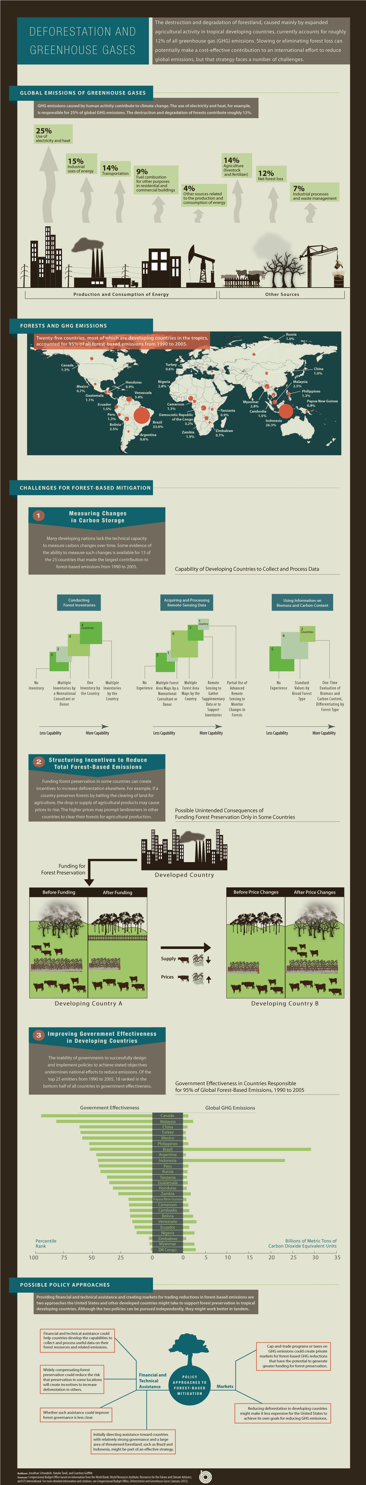 Deforestation And Greenhouse Gases Infographic Cbo Greenhouse Gases Deforestation Sustainability Education