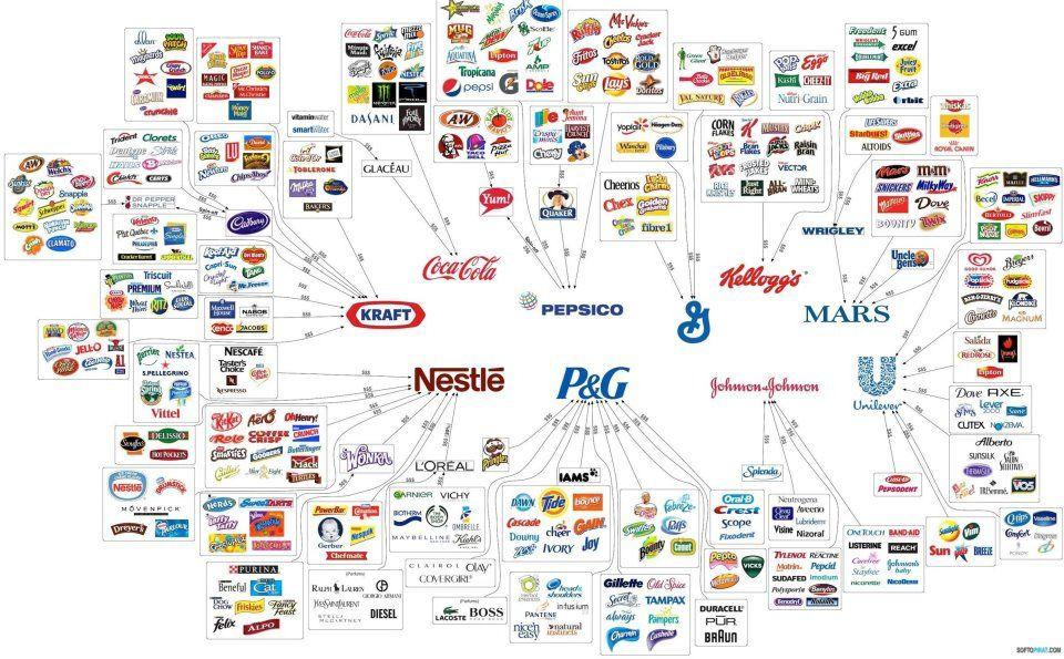 f944cdc01 O mapa das marcas de alguns dos principais grupos globais