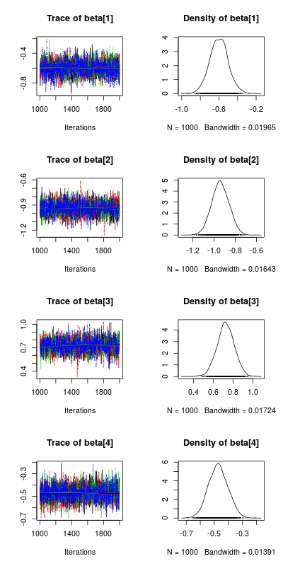 This post will introduce you to bayesian regression in R