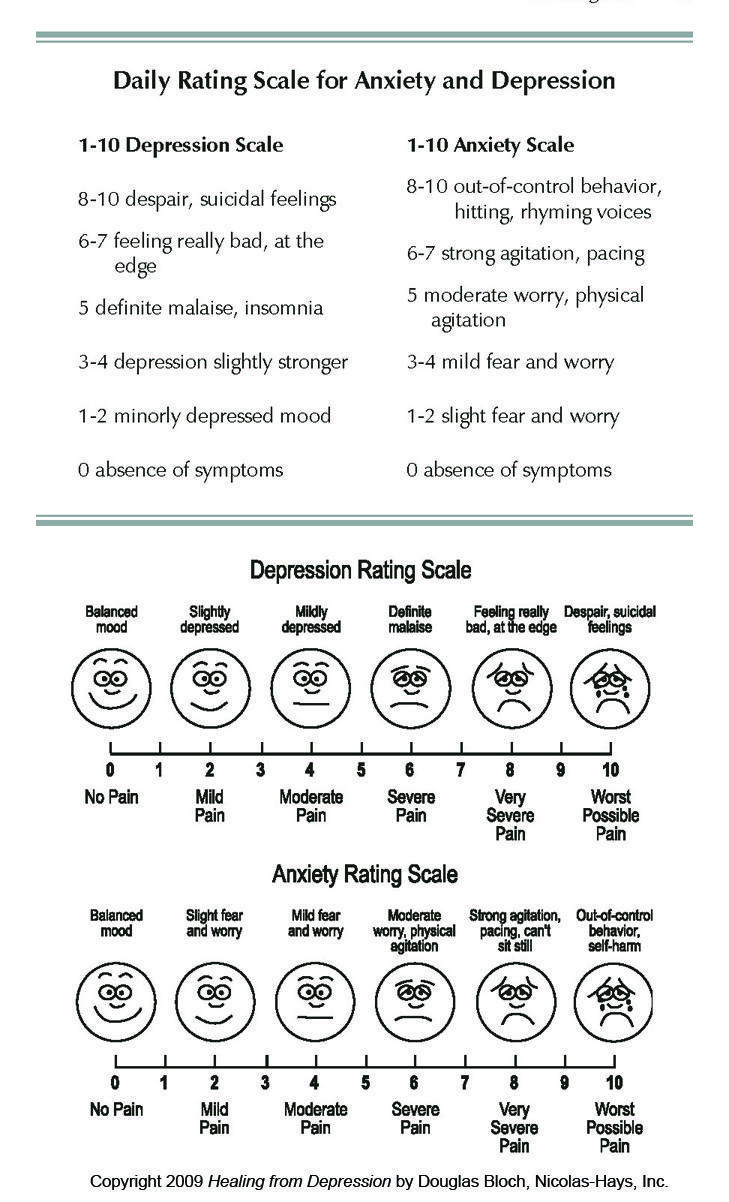 Rating Scale for Anxiety and Depression Anxiety – Anxiety Worksheets for Children