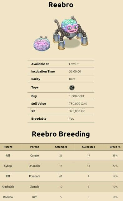 My Singing Monsters Breeding For Reebro For More Updates On Breeding Guides For My Singing Monsters Add This R Singing Monsters My Singing Monsters My Singing